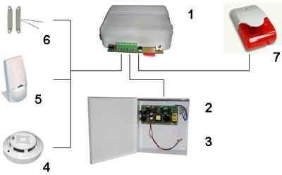 Схемы подключения GSM охранной сигнализации.